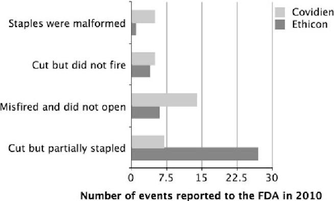 The unacknowledged incidence of laparoscopic stapler malfunction