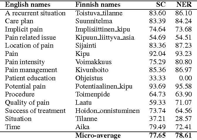 Table 4: Comparison of SC and NER for sentence classification, for pain corpus test set, evaluated on micro-averaged F1-scores.