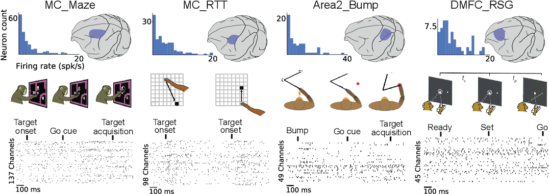 Figure 1 for Neural Latents Benchmark '21: Evaluating latent variable models of neural population activity