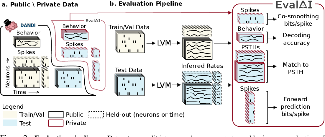 Figure 3 for Neural Latents Benchmark '21: Evaluating latent variable models of neural population activity