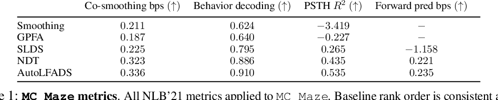Figure 2 for Neural Latents Benchmark '21: Evaluating latent variable models of neural population activity