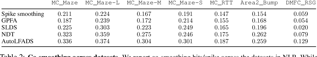 Figure 4 for Neural Latents Benchmark '21: Evaluating latent variable models of neural population activity