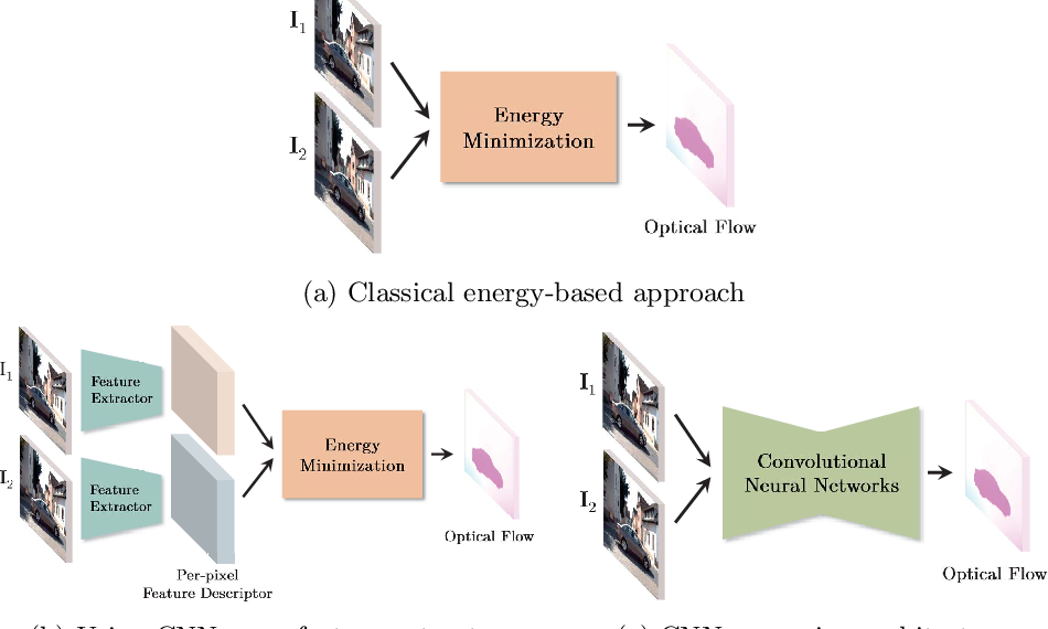 Figure 1 for Optical Flow Estimation in the Deep Learning Age
