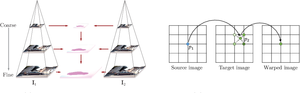 Figure 3 for Optical Flow Estimation in the Deep Learning Age