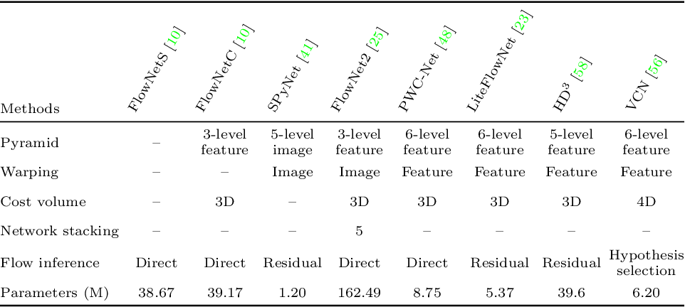 Figure 2 for Optical Flow Estimation in the Deep Learning Age