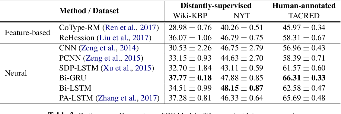 Figure 3 for Looking Beyond Label Noise: Shifted Label Distribution Matters in Distantly Supervised Relation Extraction