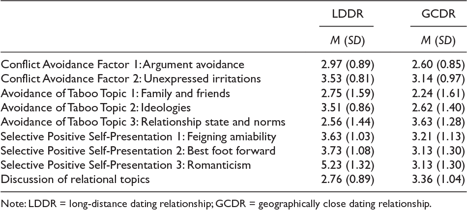 Geographic Distance and Communication During Courtship