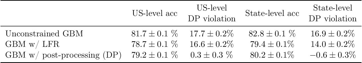 Figure 4 for Retiring Adult: New Datasets for Fair Machine Learning