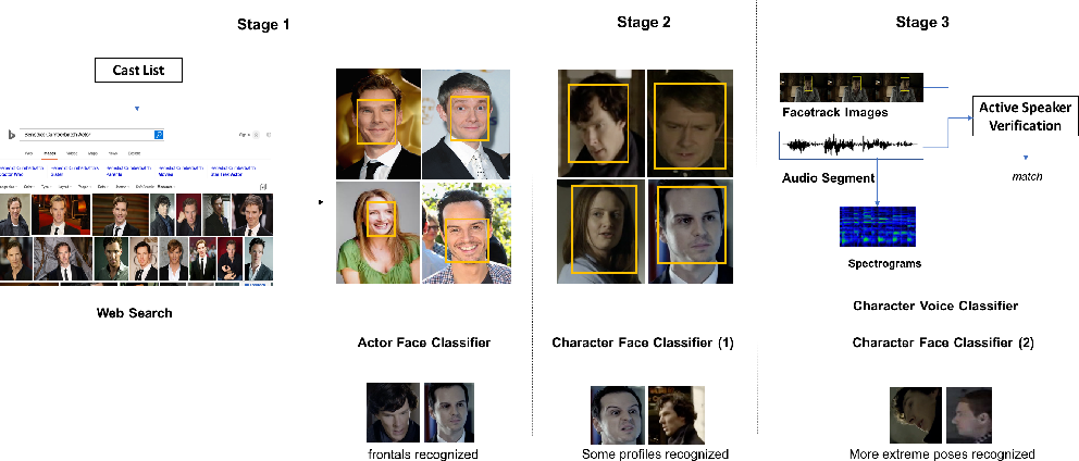 Figure 3 for From Benedict Cumberbatch to Sherlock Holmes: Character Identification in TV series without a Script