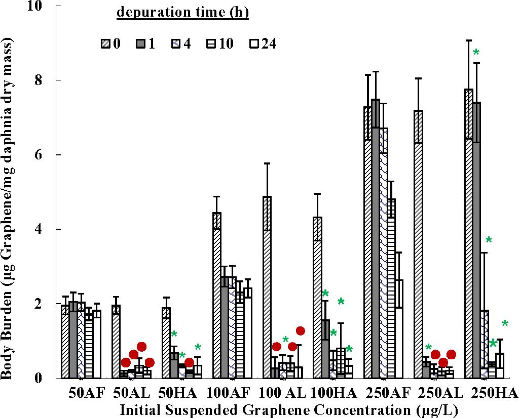 Biological uptake and depuration of radio-labeled graphene by ...