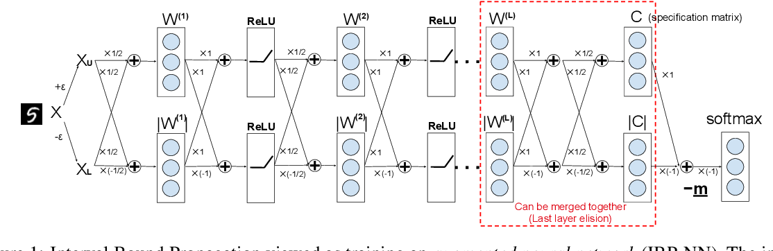 Figure 1 for Towards Stable and Efficient Training of Verifiably Robust Neural Networks