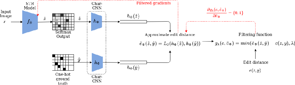 Figure 3 for FEDS -- Filtered Edit Distance Surrogate