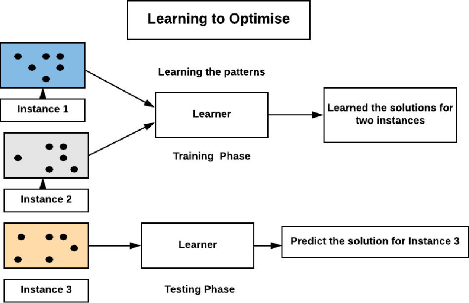 Figure 4 for Learning to Optimise General TSP Instances