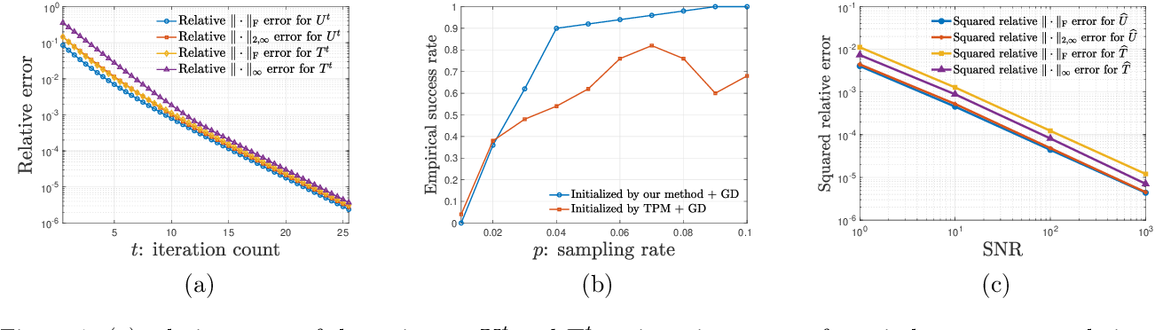 Figure 2 for Nonconvex Low-Rank Symmetric Tensor Completion from Noisy Data