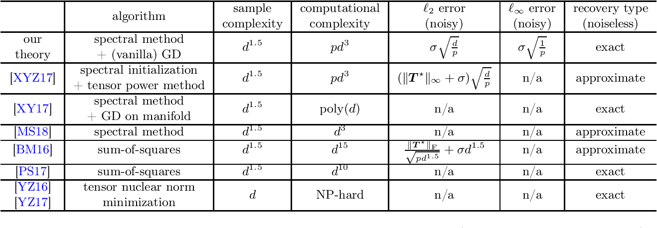 Figure 1 for Nonconvex Low-Rank Symmetric Tensor Completion from Noisy Data
