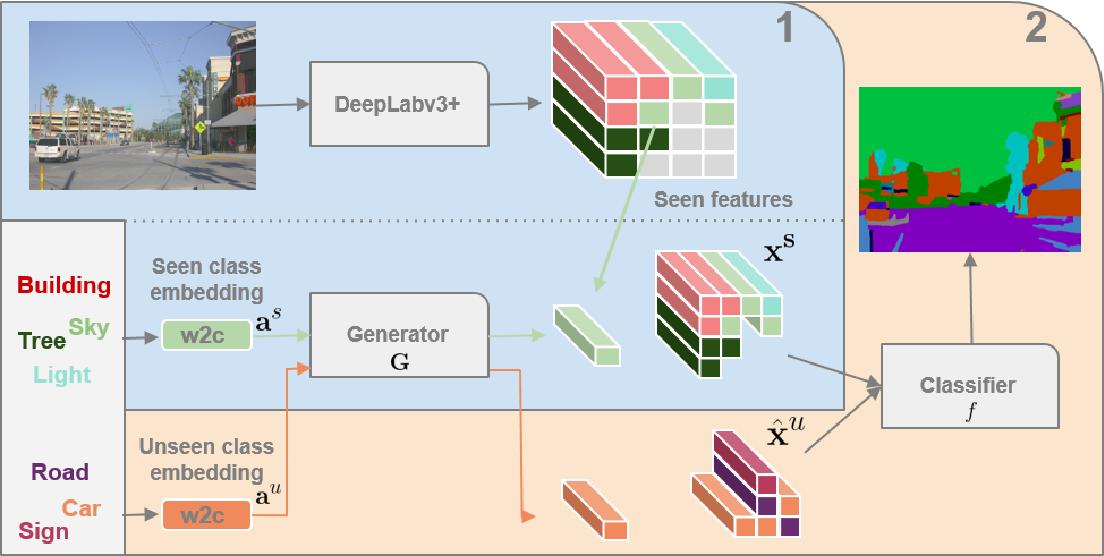 Figure 3 for Zero-Shot Semantic Segmentation