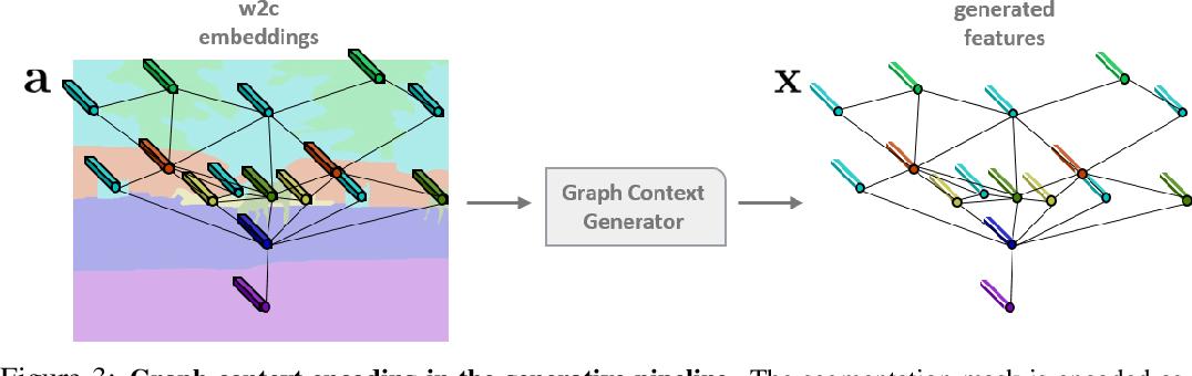 Figure 4 for Zero-Shot Semantic Segmentation