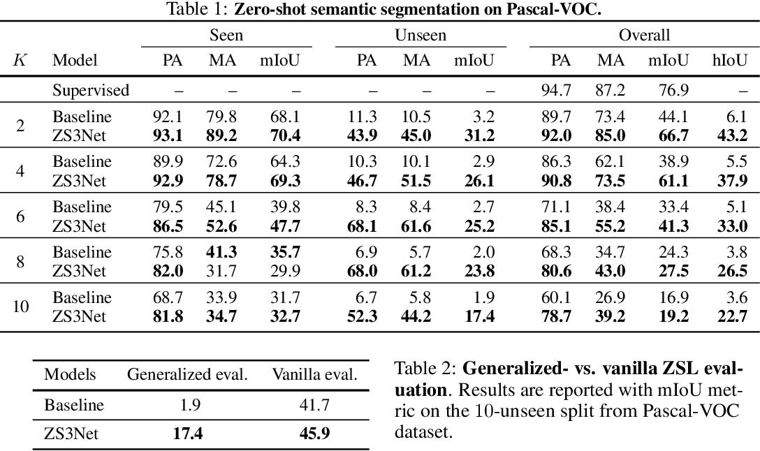 Figure 2 for Zero-Shot Semantic Segmentation