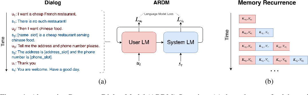 Figure 1 for Alternating Roles Dialog Model with Large-scale Pre-trained Language Models