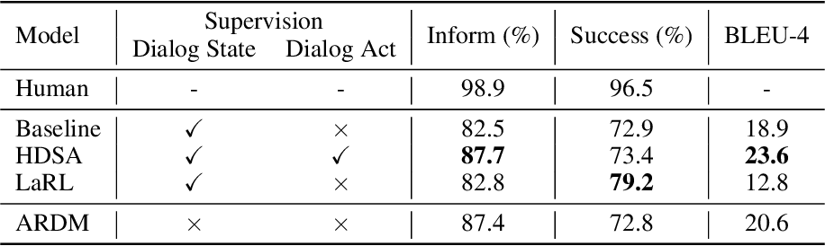 Figure 3 for Alternating Roles Dialog Model with Large-scale Pre-trained Language Models