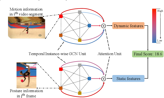 Figure 1 for Hybrid Dynamic-static Context-aware Attention Network for Action Assessment in Long Videos