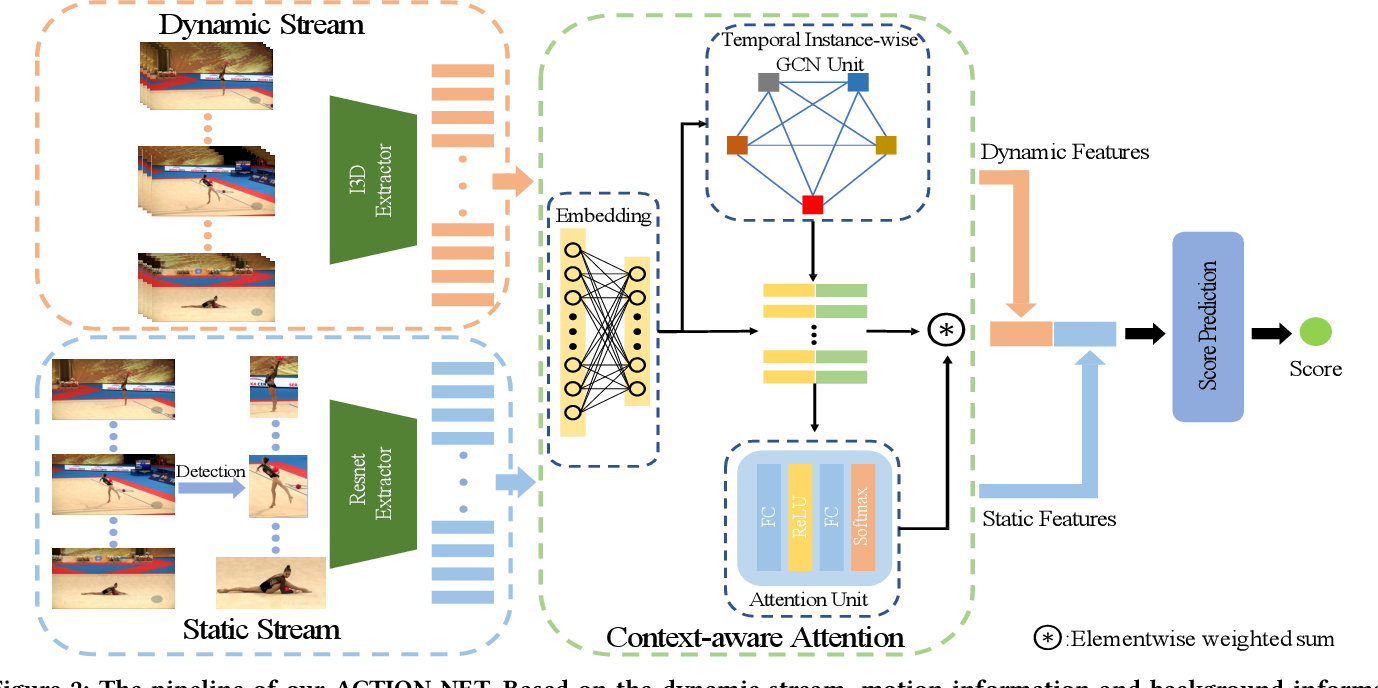 Figure 3 for Hybrid Dynamic-static Context-aware Attention Network for Action Assessment in Long Videos