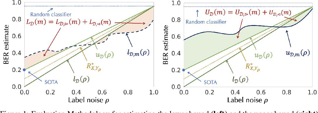 Figure 1 for Evaluating Bayes Error Estimators on Read-World Datasets with FeeBee