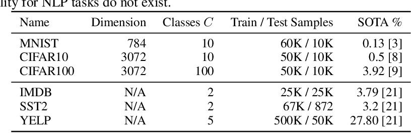 Figure 2 for Evaluating Bayes Error Estimators on Read-World Datasets with FeeBee