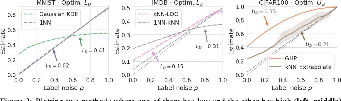 Figure 4 for Evaluating Bayes Error Estimators on Read-World Datasets with FeeBee