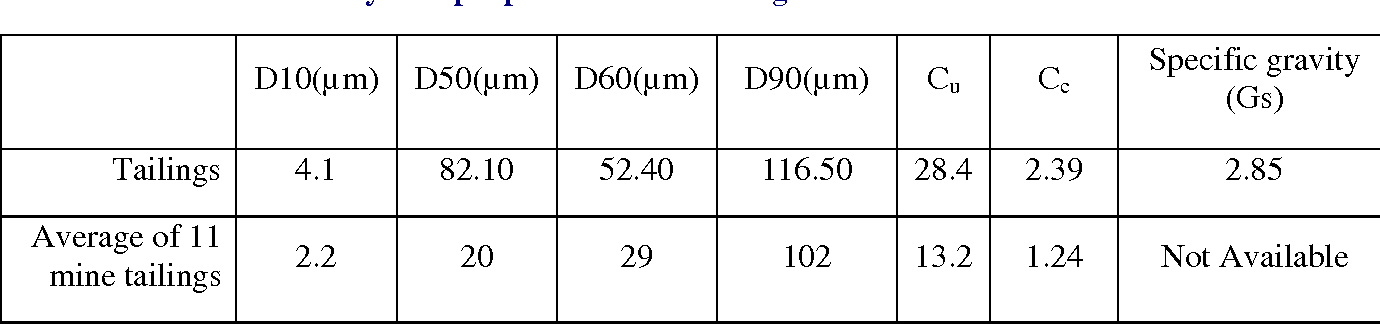 Table I. Physical properties of the tailings
