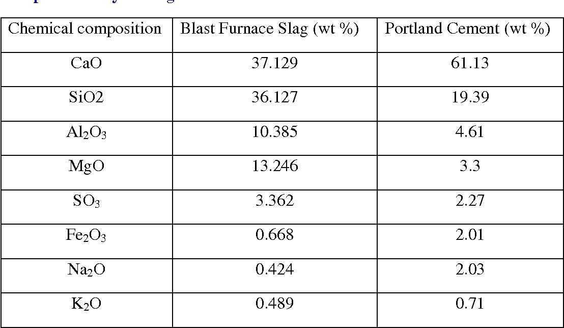 Table II. Chemical composition of the Portland cement and blast furnace slag provided by Lafarge