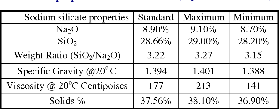 Table III. The properties of sodium silicate (PQ National Silicate)