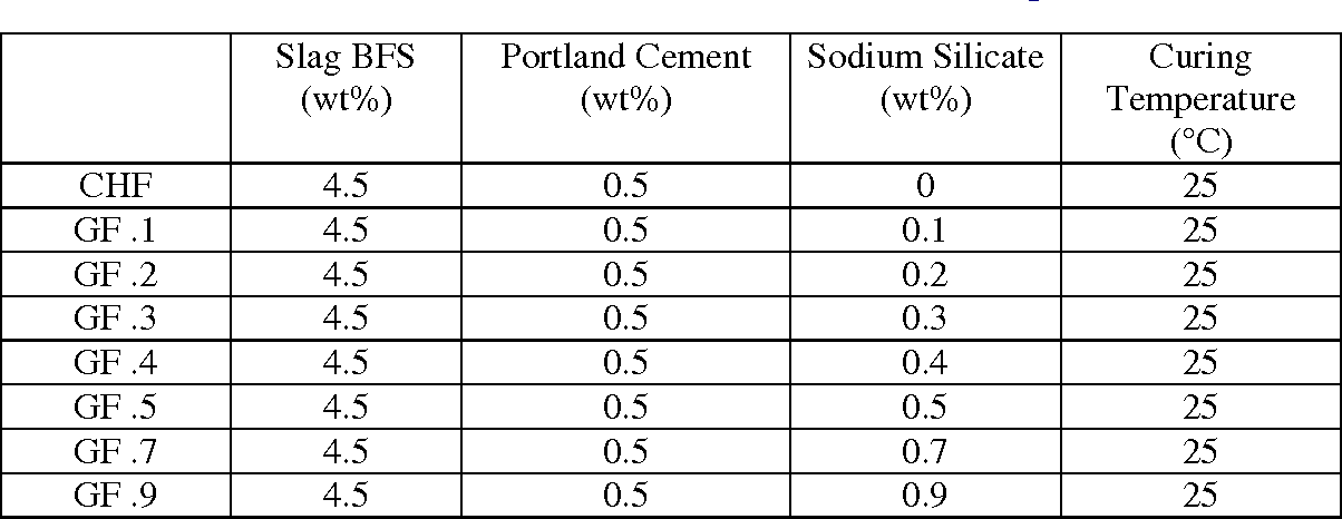 Table IV. Binder mixtures characteristics of backfill samples