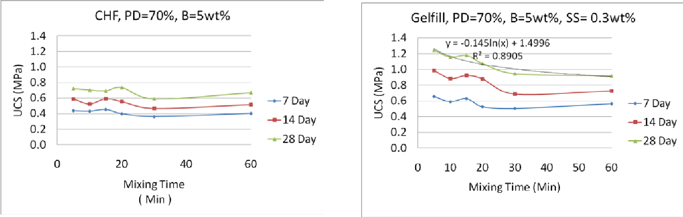 Figure 2: Effect of mixing time on UCS value evolution over the curing time of CHF and Gelfill samples containing 5 wt% binders for 6 different mixing times
