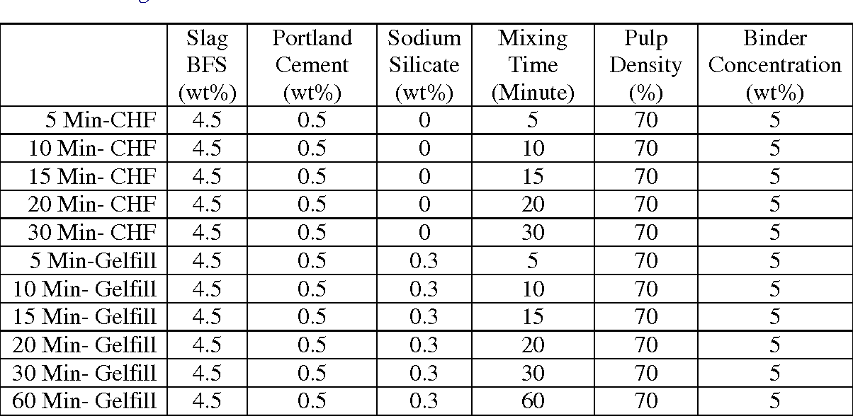 Table V. Sample mixtures characteristics of Gelfill and CHF to investigate mixing time effect