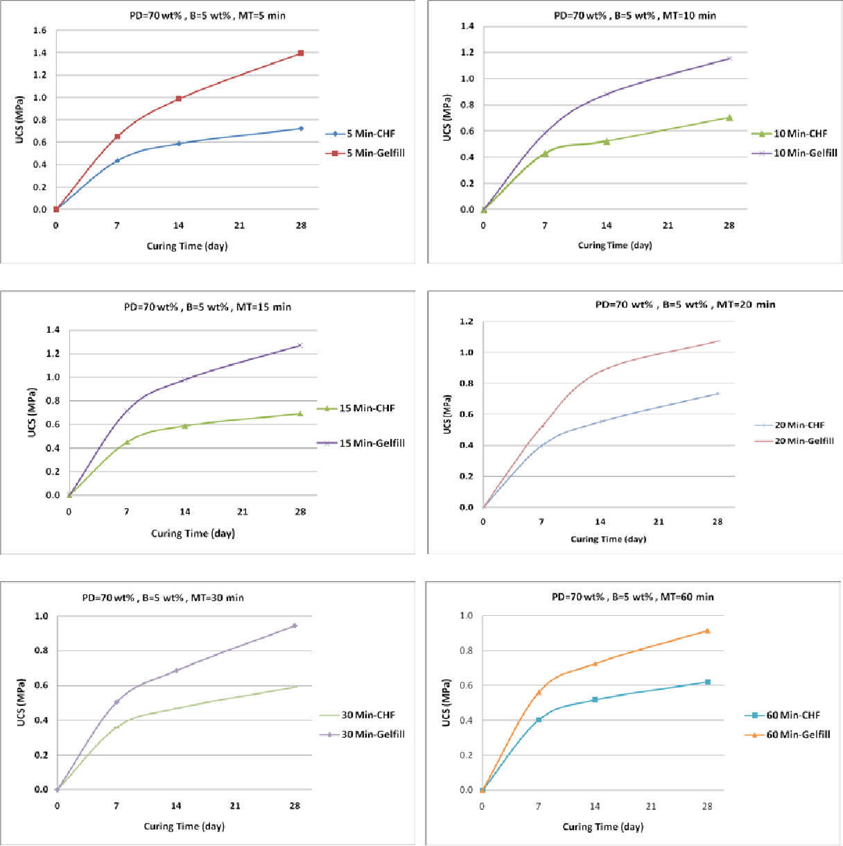 Figure 5: UCS value evolution over 28 days for CHF and Gelfill samples with various mixing time