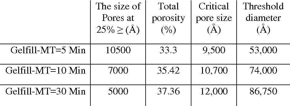 Table VI. MIP porosity (%) and threshold and critical diameters (µm) results of CHF and Gelfill