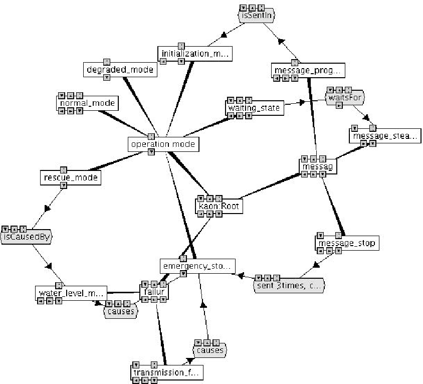 An Application Of Natural Language Processing To Domain Modelling