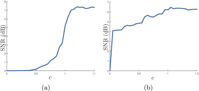 Figure 1 for Pinball Loss Minimization for One-bit Compressive Sensing: Convex Models and Algorithms