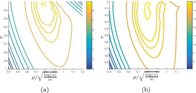 Figure 2 for Pinball Loss Minimization for One-bit Compressive Sensing: Convex Models and Algorithms