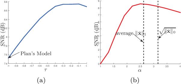 Figure 3 for Pinball Loss Minimization for One-bit Compressive Sensing: Convex Models and Algorithms