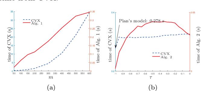 Figure 4 for Pinball Loss Minimization for One-bit Compressive Sensing: Convex Models and Algorithms