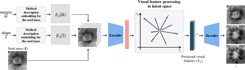 Figure 2 for Feature2Mass: Visual Feature Processing in Latent Space for Realistic Labeled Mass Generation