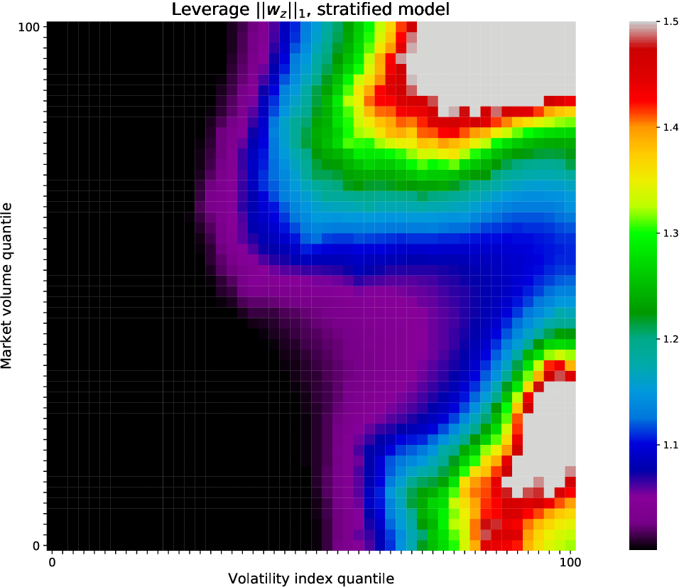 Figure 3 for Fitting Laplacian Regularized Stratified Gaussian Models