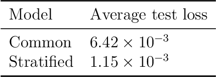 Figure 1 for Fitting Laplacian Regularized Stratified Gaussian Models