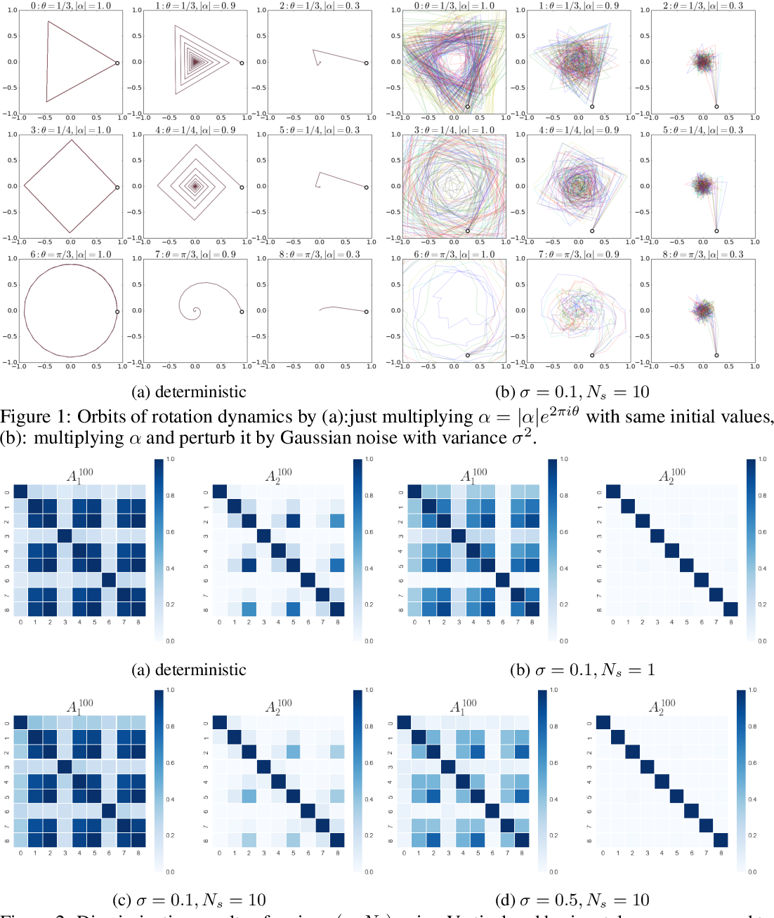 Figure 1 for Metric on random dynamical systems with vector-valued reproducing kernel Hilbert spaces