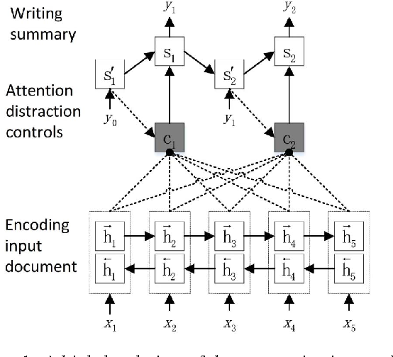 Figure 1 for Distraction-Based Neural Networks for Document Summarization