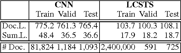 Figure 2 for Distraction-Based Neural Networks for Document Summarization