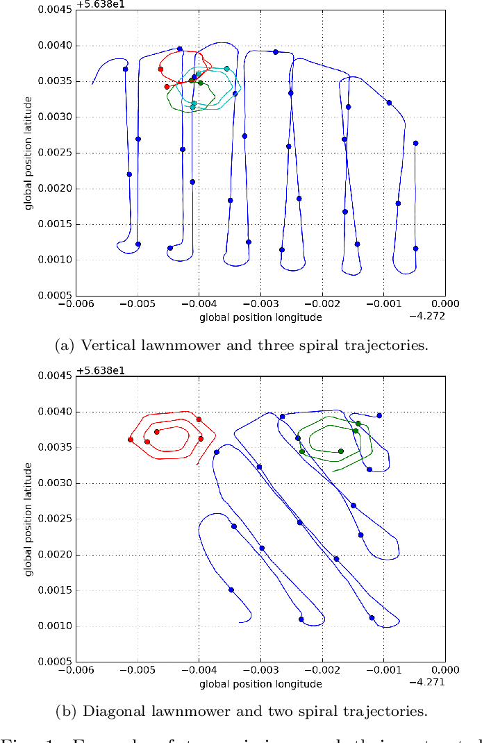 Figure 1 for Results from the Robocademy ITN: Autonomy, Disturbance Rejection and Perception for Advanced Marine Robotics