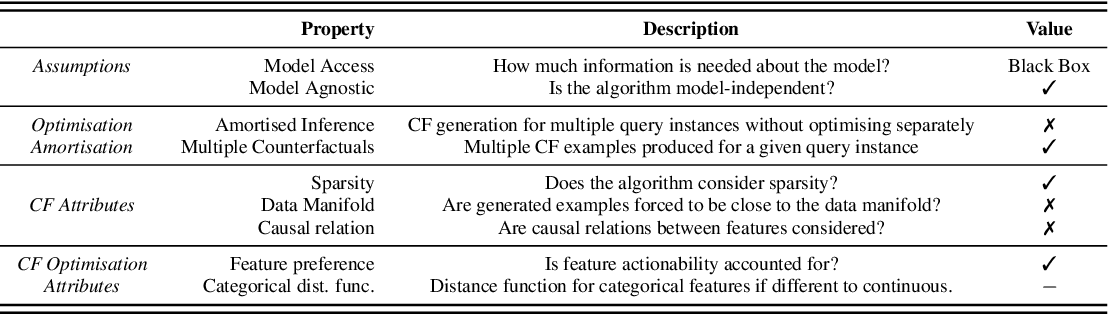 Figure 1 for Counterfactual Explanations for Arbitrary Regression Models